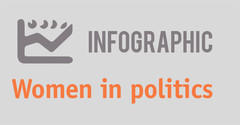 Infographic. Women in politics