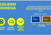 Slide on Indonesian Disaster Risk Index, highlights the aspects of Adaptive Capacity, Coping Capacity, and Bounce Back Better